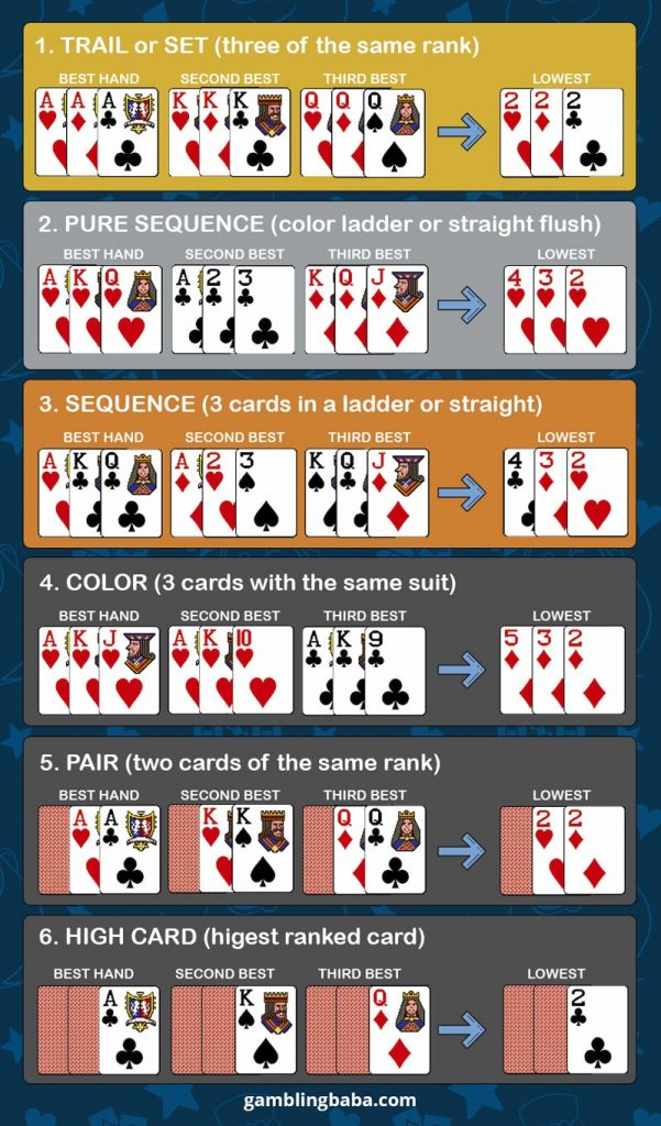 Teen patti rules with Sequence of hand rankings